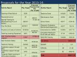 proposals for the year 2013 14