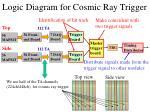 logic diagram for cosmic ray trigger