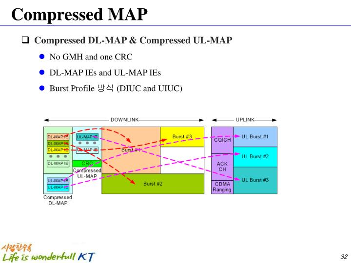 Compressed MAP