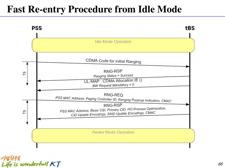 Fast Re-entry Procedure from Idle Mode