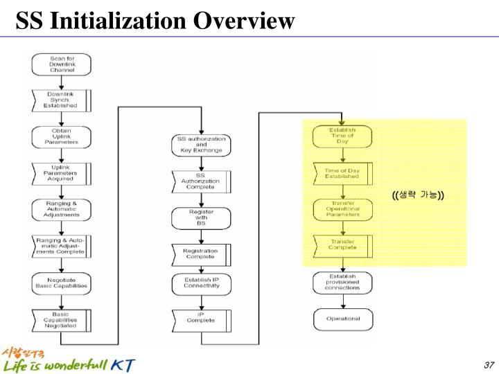 SS Initialization Overview