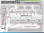 geoportal a collection of functions