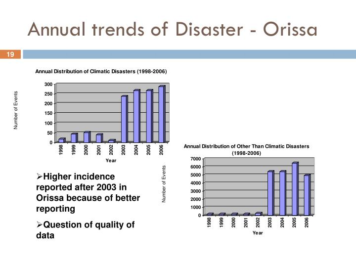 Annual trends of Disaster - Orissa
