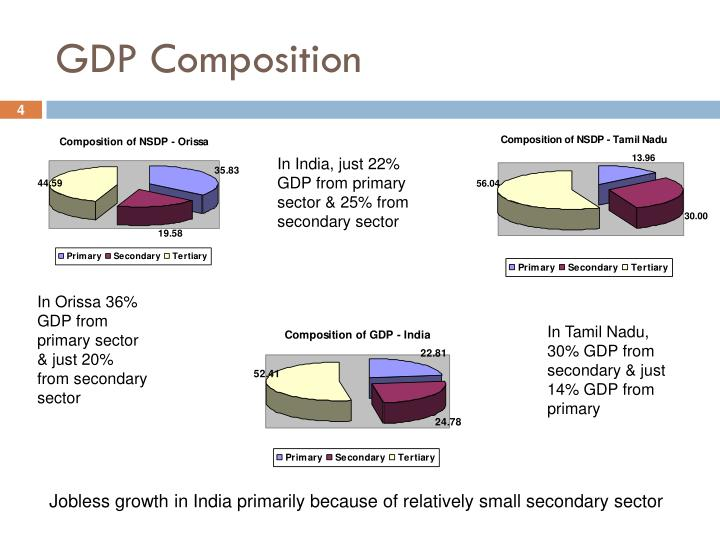 GDP Composition
