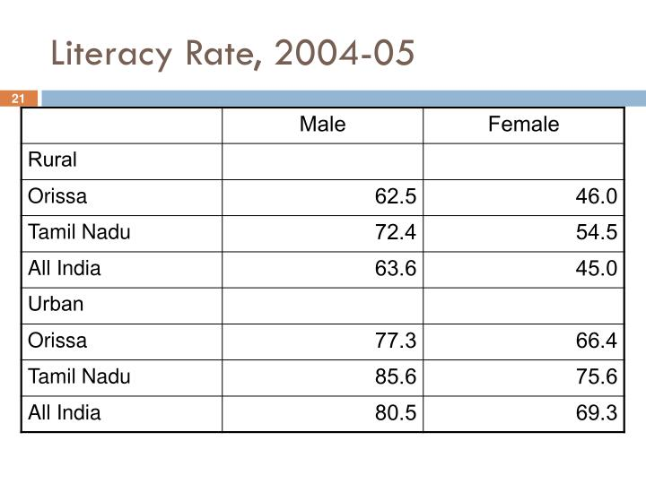 Literacy Rate, 2004-05