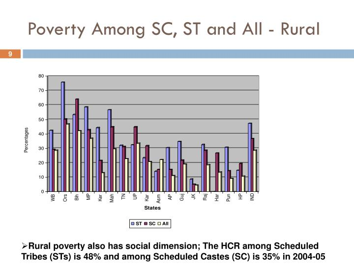 Poverty Among SC, ST and All - Rural