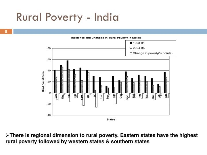 Rural Poverty - India