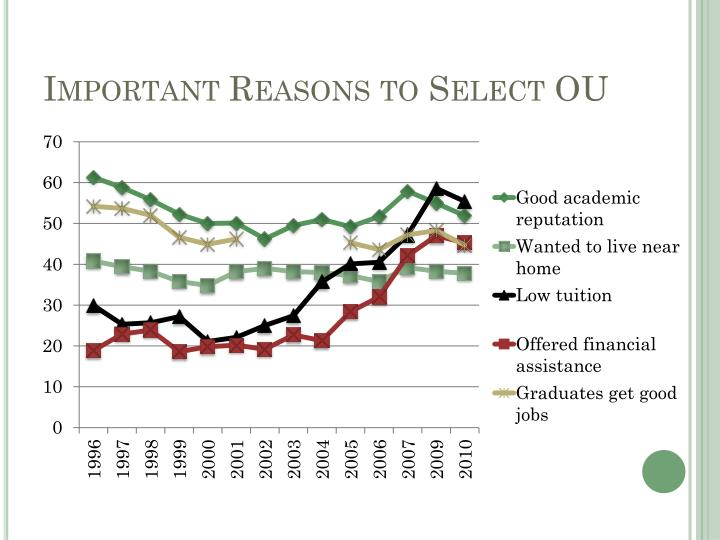 Important Reasons to Select OU