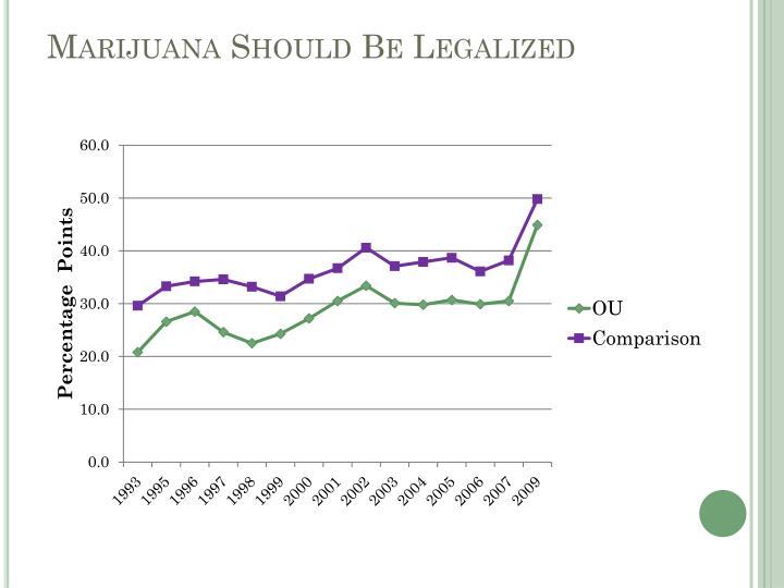 Marijuana Should Be Legalized