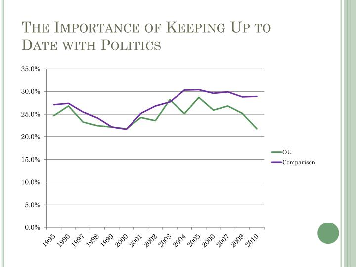 The Importance of Keeping Up to Date with Politics