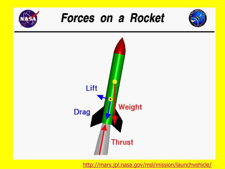 http://mars.jpl.nasa.gov/msl/mission/launchvehicle/