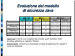 evoluzione del modello di sicurezza java1