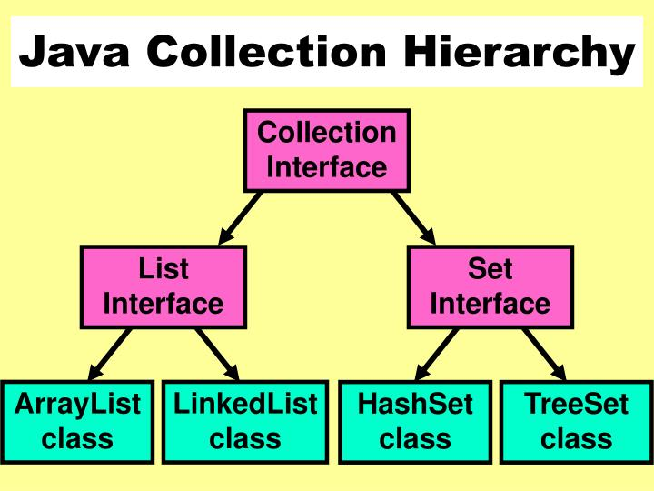 Java Collection Hierarchy