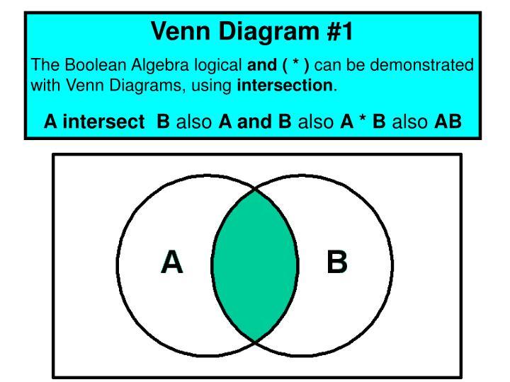 Venn Diagram #1