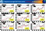 regional averaged sat time series simulation vs observation