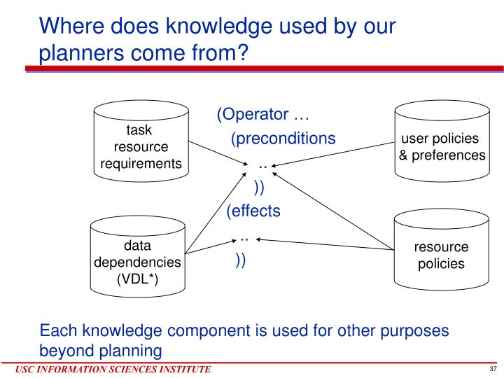 Where does knowledge used by our planners come from?