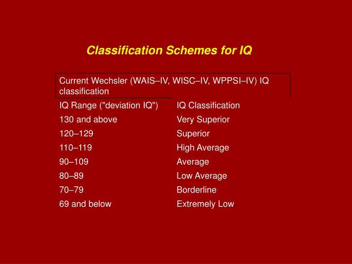 Classification Schemes for IQ