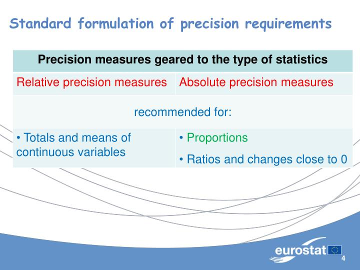 Standard formulation of precision requirements