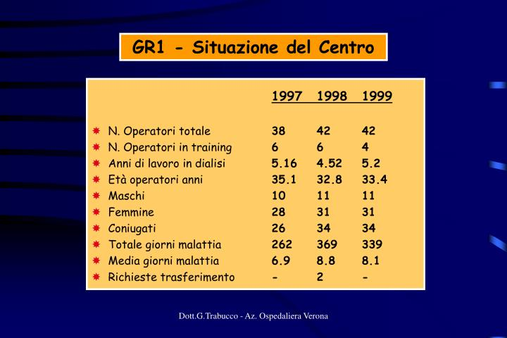 GR1 - Situazione del Centro