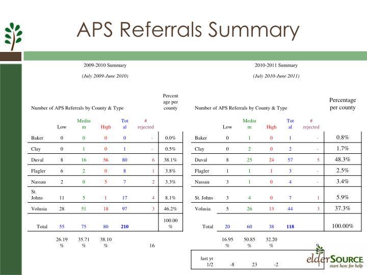 APS Referrals Summary