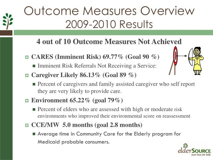 4 out of 10 Outcome Measures Not Achieved