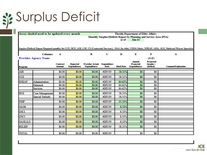 Surplus Deficit