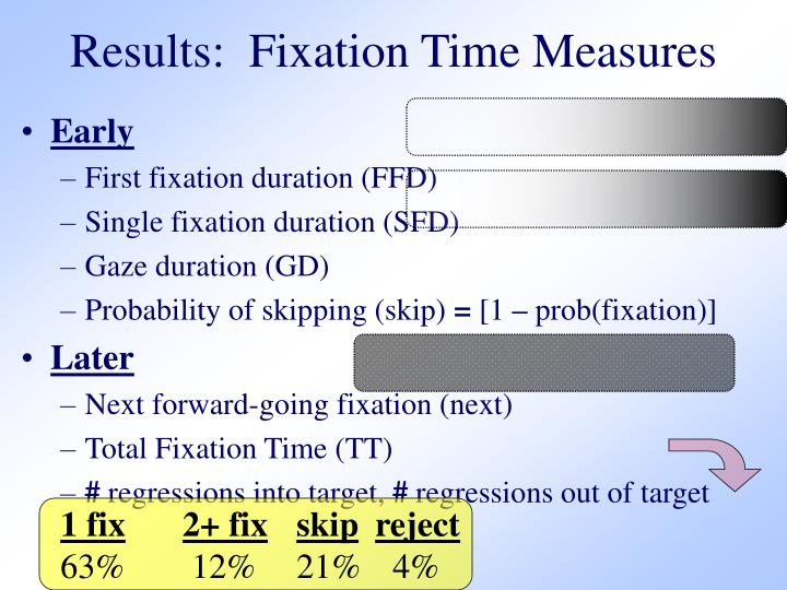 Results:  Fixation Time Measures