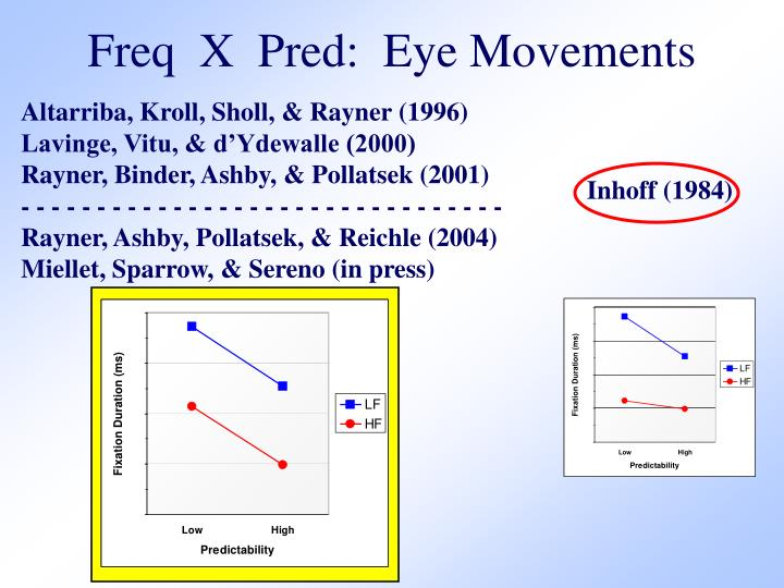 Freq  X  Pred:  Eye Movements