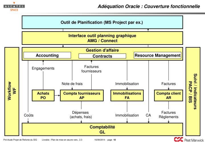 Adéquation Oracle : Couverture fonctionnelle