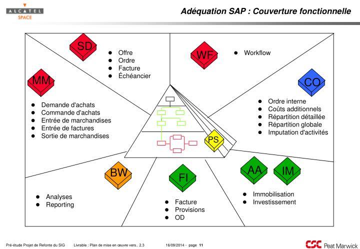 Adéquation SAP : Couverture fonctionnelle