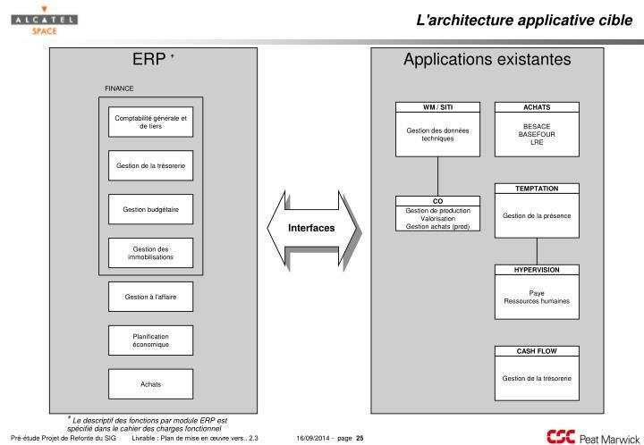 L'architecture applicative cible