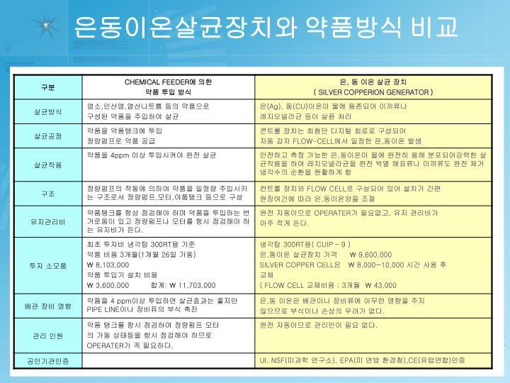 은동이온살균장치와 약품방식 비교