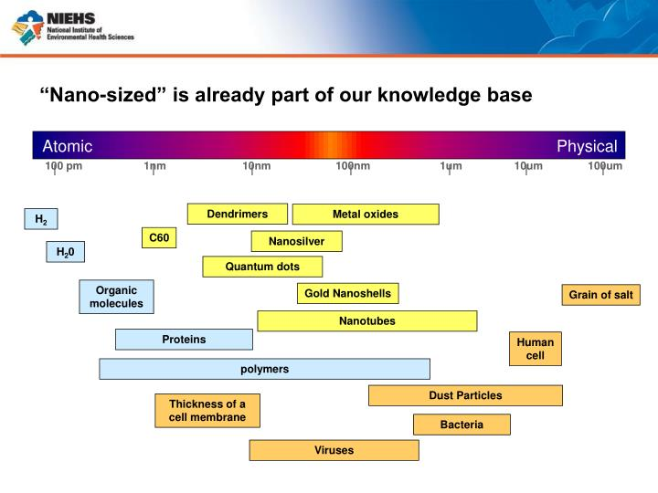 """""""Nano-sized"""" is already part of our knowledge base"""
