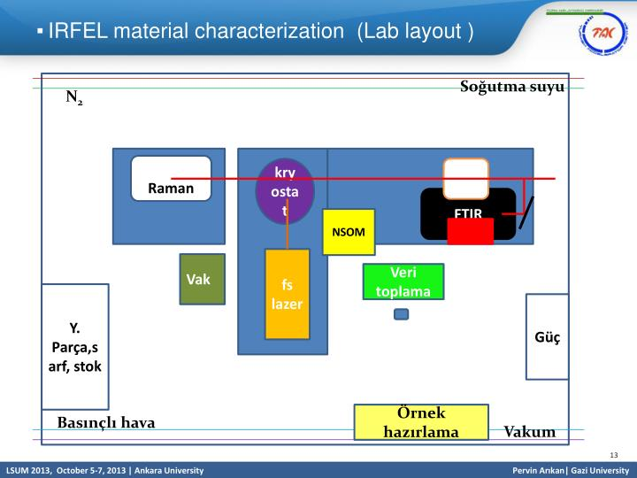 IRFEL material characterization  (Lab layout )