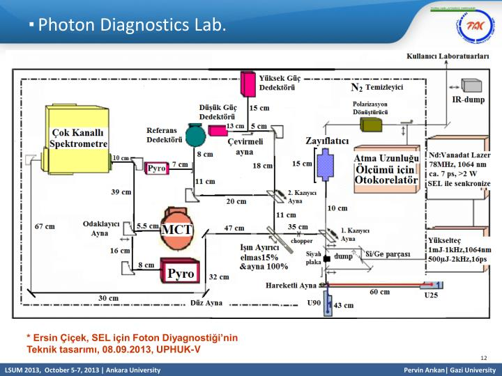 Photon Diagnostics Lab.