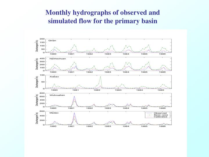 Monthly hydrographs of observed and simulated flow for the primary basin