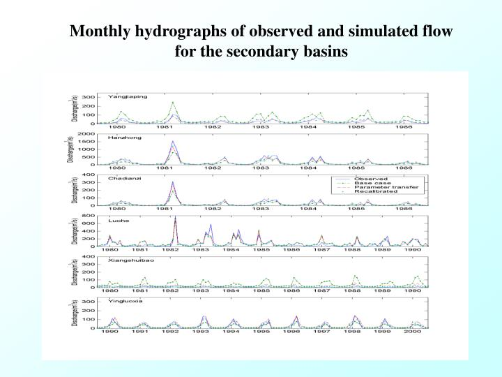 Monthly hydrographs of observed and simulated flow for the secondary basins