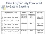 gate a w security compared to gate a baseline