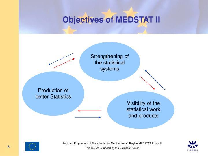 Objectives of MEDSTAT II