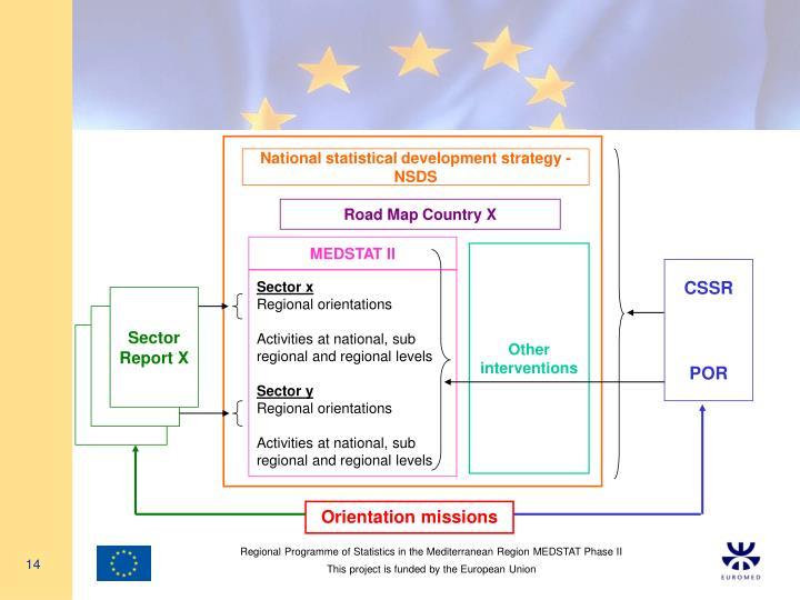 National statistical development strategy