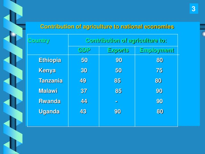 Contribution of agriculture to national economies