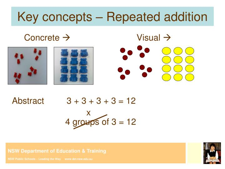 Key concepts – Repeated addition