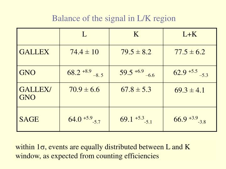 Balance of the signal in L/K region