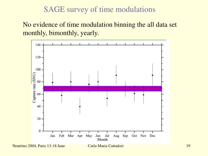 SAGE survey of time modulations