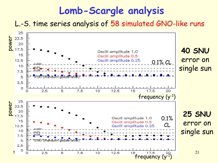 Lomb-Scargle analysis