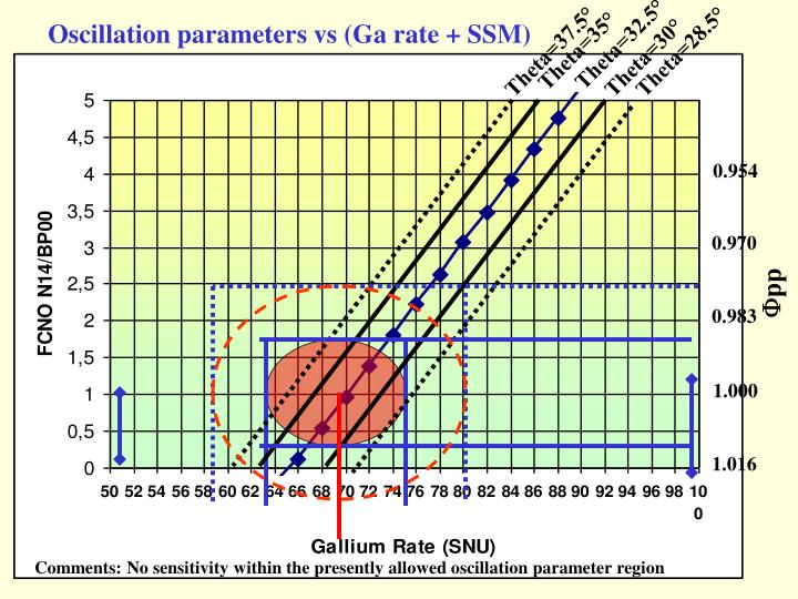Oscillation parameters vs (Ga rate + SSM)