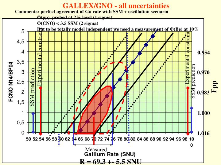 GALLEX/GNO - all uncertainties