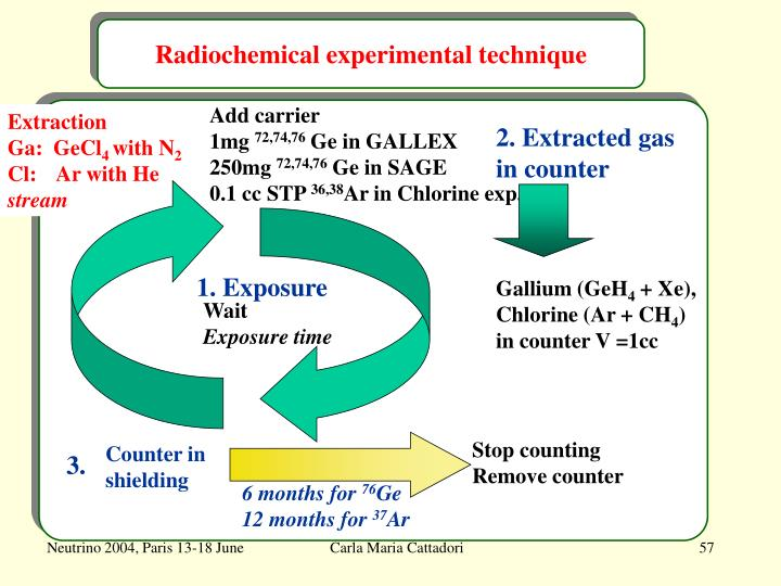 Radiochemical experimental technique