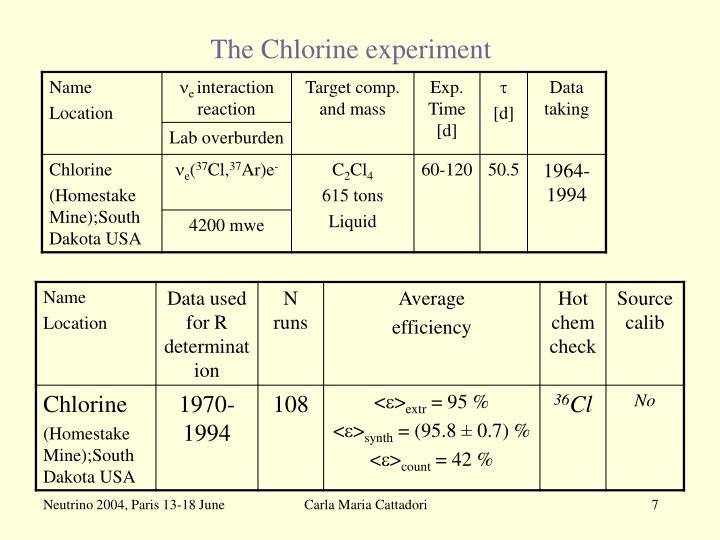 The Chlorine experiment