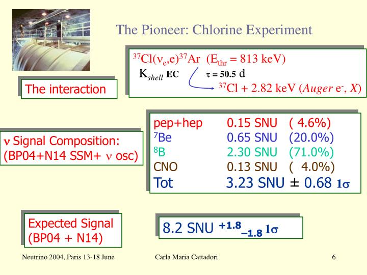 The Pioneer: Chlorine Experiment
